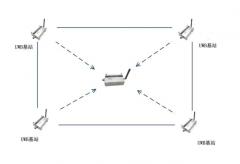 UWB定位系统的优势整理