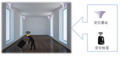 UWB室内定位技术解决方案介绍